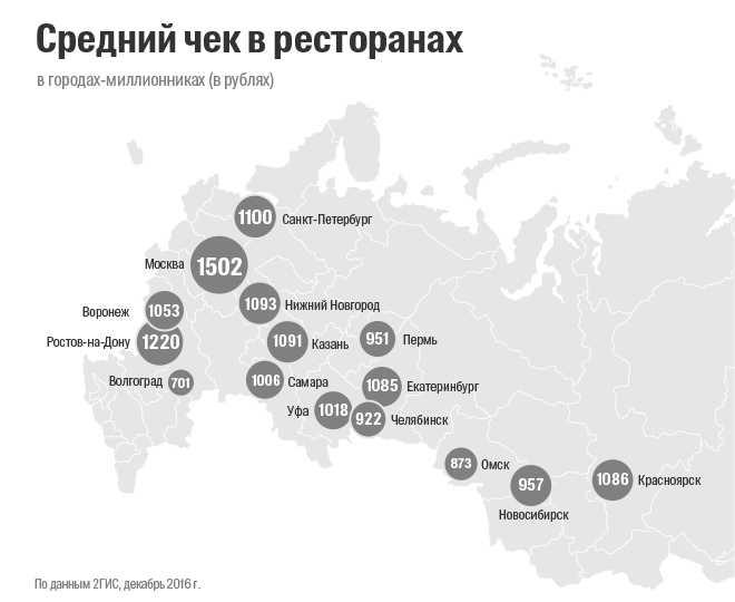 Средний чек вресторанах Ростова вырос на5% и составил приблизительно 1220 руб.