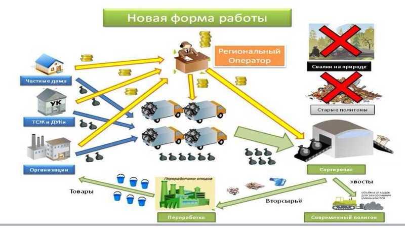 Министр экологии Южного Урала поведала , что будет наместе челябинской городской свалки